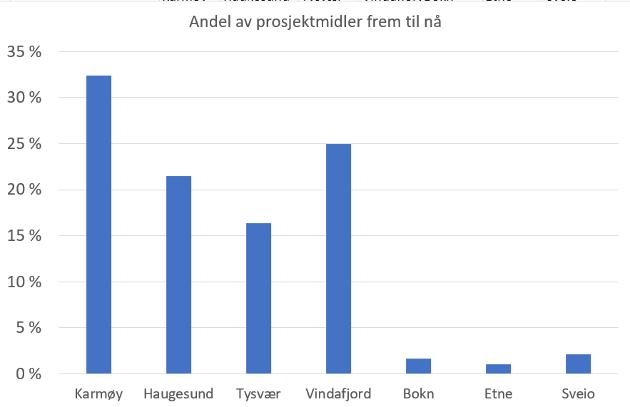Karmøy kommune har med sine 32 prosent fått klart mest igjen av Haugalandspakken frem til nå. Haugesund kommune har for sammenligning kun fått 22 prosent av prosjektmidlene.