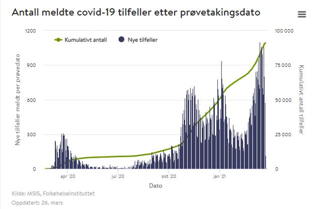 BØLGE: Den nasjonale kurven viser alvoret i den tredje smittebølgen.