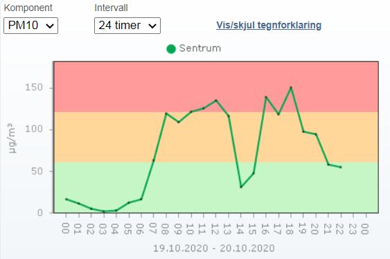 Luftkvaliteten i Narvik sentrum 19.10 - 20.10.2020 var oppe i rødt nivå. Er det her barna våre blir nødt til å gå hver dag?
