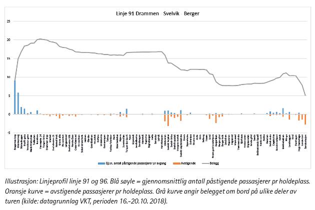 Passasjertellingen fra VKTs trafikkplan.