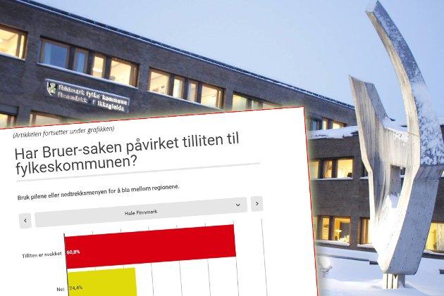 KNEKK: Tilliten til Finnmark fylkeskommune er redusert, viser en meningsmåling utført av InFact for iFinnmark.