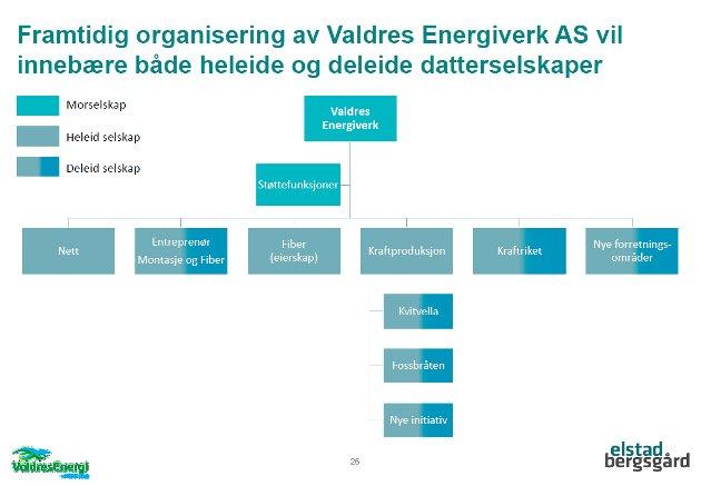 Framtidig organisering av Valdres energi