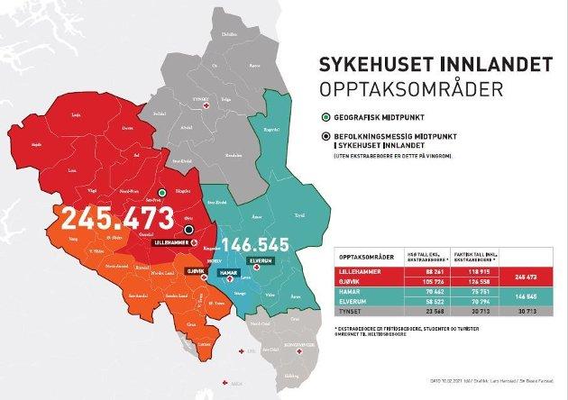 SYKEHUS:  Vi håper at styreleder Svein Gjedrem og styret i Helse Sør Øst og Helseminister Høie tar en titt på kartet og ser på opptaksområder og hvor folk som har krav på helsetjenester virkelig bor. Da kan og vil beslutning om lokalisering av sykehus i den fremtidige sykehusstrukturen i Innlandet bli fattet basert på reelle og korrekte fakta, skriver Sykehusaksjonen 2020 Lillehammer..