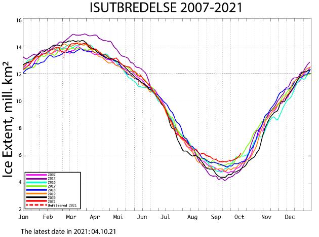 Grafen illustrerer isens utvikling gjennom året fra 2007 og frem til i dag. Vinterisen har mindre variasjoner enn sommerisen, bortsett fra i 2012 da det også var en minimumsrekord på is i september. KILDE: Nansensenteret