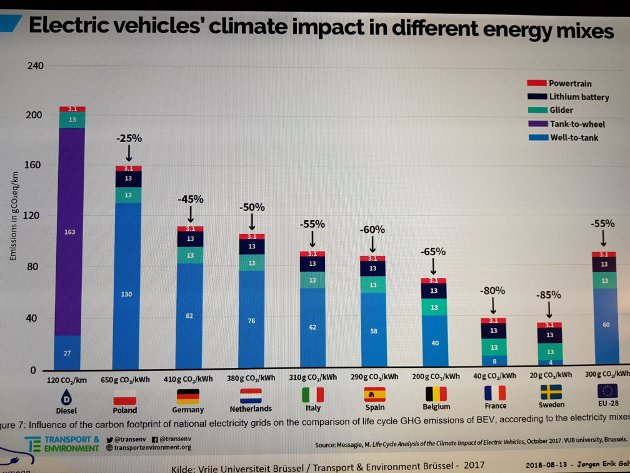 Klimapåvikning fra biler med forskjellige energikilder