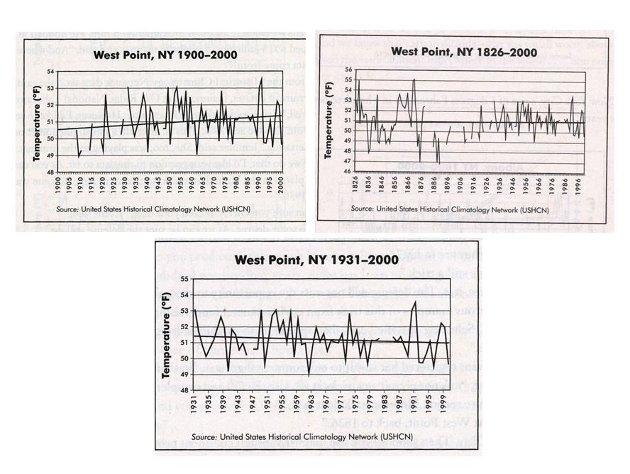 Ved å velge start-tidspunkt kan men velge å vise oppvarming, stabil temperatur eller synkende temperatur