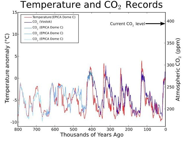 "EPICA and Vostok ice cores display the relationship between temperature and level of CO2 for the last 650,000 years. (""Current CO2 level"" is as of 2006.)"