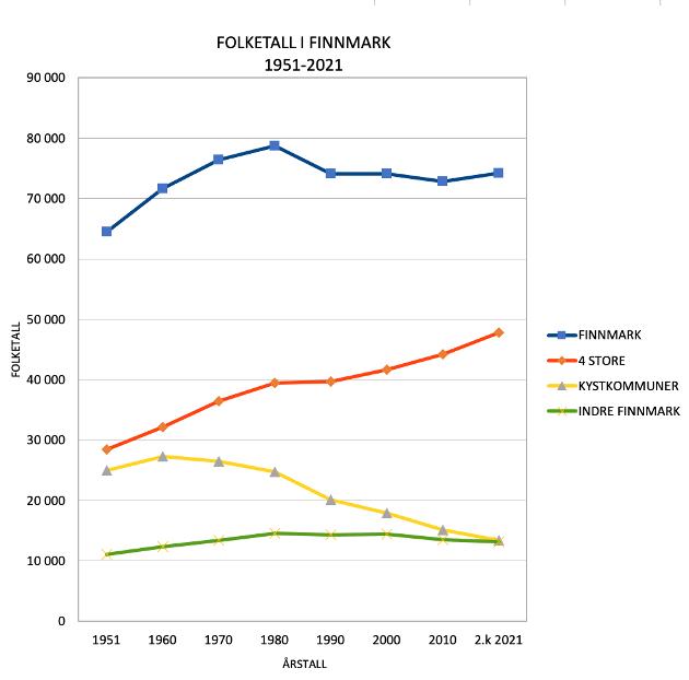 Folketall i Finnmark 1951-2021