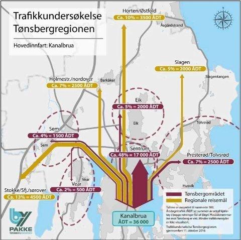 HVOR GÅR TUREN? Illustrasjonen viser resultatet av Bypakke Tønsberg-regionens trafikkundersøkelse med intervjuer 11. oktober 2016.
