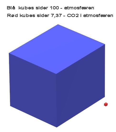 CO2 i atmosfæren.