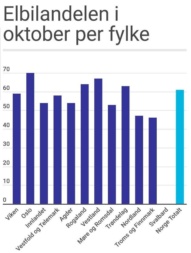 STATISTIKK: Offentlige oppslag i Elbilforeningen. Kilde: Opplysningsrådet for veitrafikk (OFV)