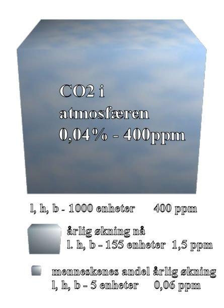 CO2 i atmosfæren og CO2 utslipp.