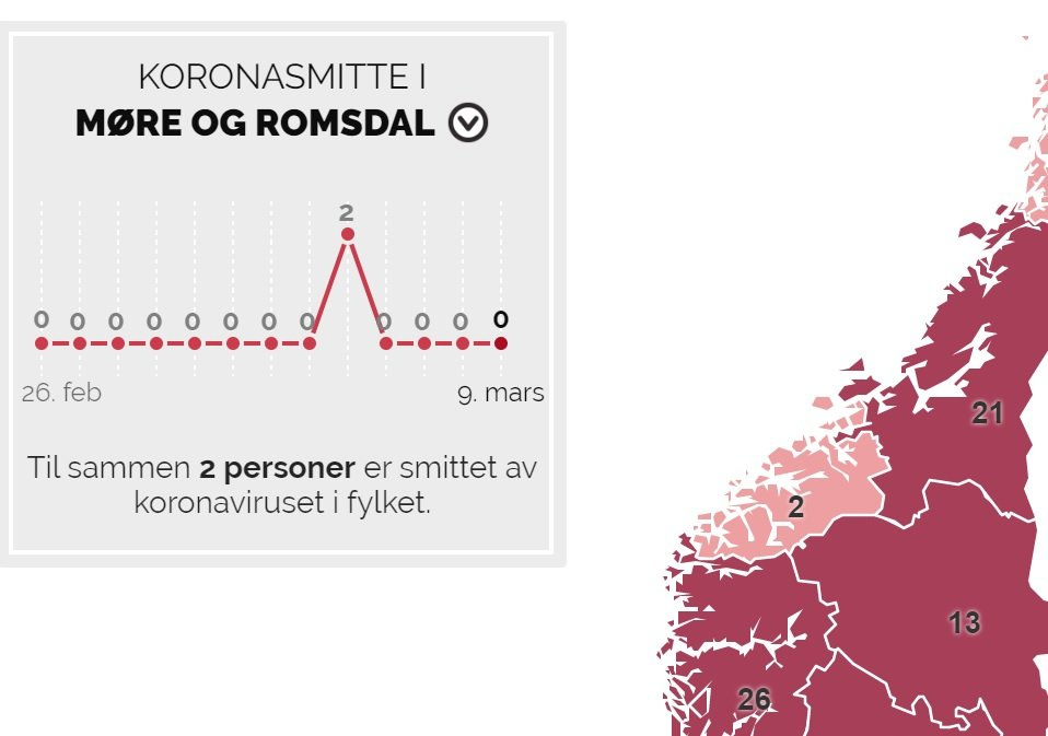 Tidens Krav Se Oversikt 192 Registrerte Koronasmittede I Norge