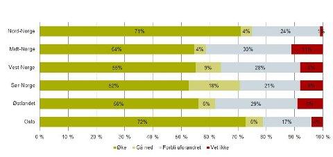 ULIK TRO: Mens nordlendinger og oslofolk har størst tro på boligprisene, er folk i Midt-Norge mer pessimistisk med tanke på fremtiden.