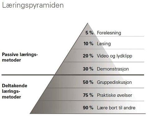 Læringspyramiden: Viser hvor mye vi lærer av de forskjellige læringsmetodene.