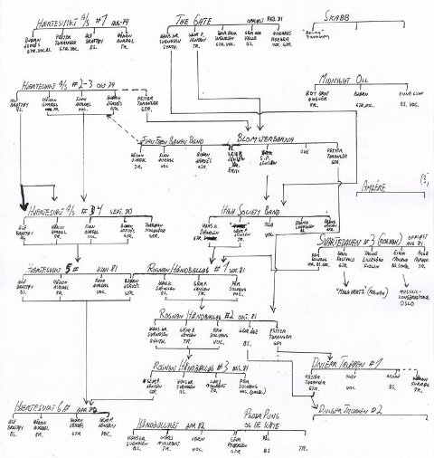 Komplisert. Band varte ikke lenge. Stamtreet til Rognan Håndballag er en historietime i tidlig «hvem er hvem» innen pønk i Salten.