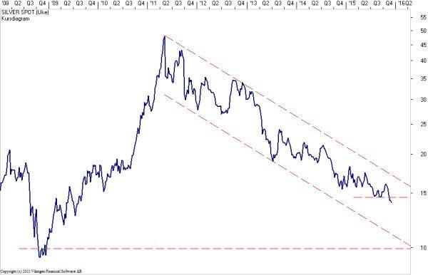 a6ff690f Diagram over utviklingen for Sølvprisen (i dollar) siden 2008: