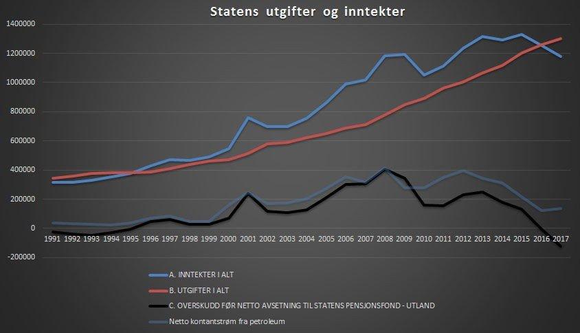 Norge Gar Med Rekordstort Underskudd Og Mer Enn Hele Oljefondet Er Lovet Bort