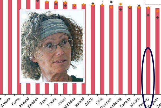 9e78f11b FULLTIDSLISTA: Norske kvinner på 22. plass. - Alvorlig, sier  organisasjonssosiolog Anne Grethe