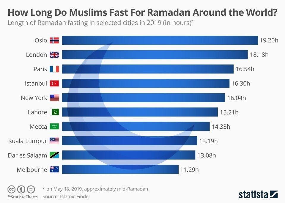 hvorfor faster muslimene
