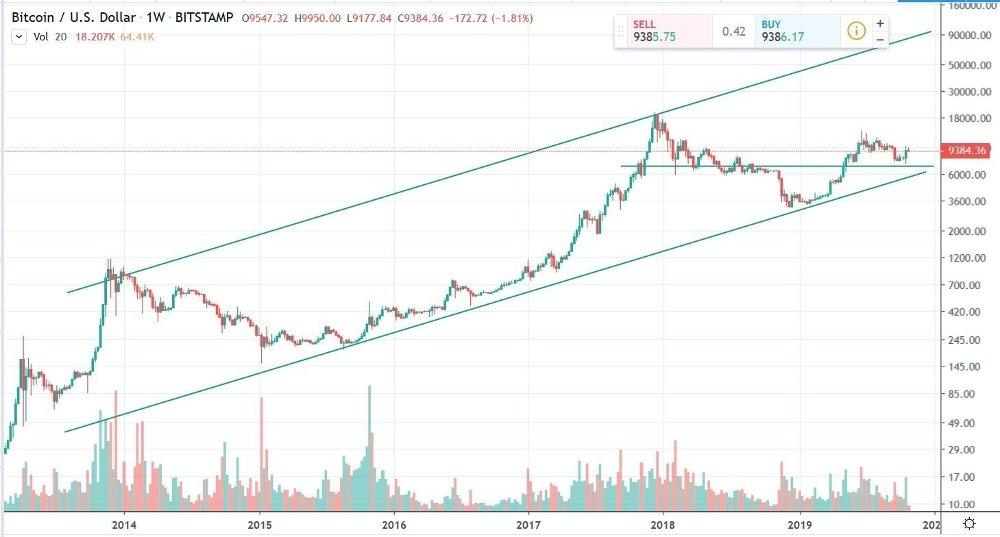 Klikk på bildet for å forstørre. Diagram viser utviklingen for kryptovalutaen bitcoin siden 2014, og frem til i dag. Bitcoin kursen har steget fra en kurs rundt 340 dollar i slutten av 2014, til en topp rundt 20.000 dollar i slutten av 2017, og i dag 29/10-2019 er kursen for bitcoin rundt 9.400 dollar.