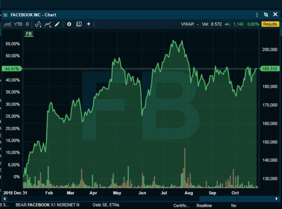 Klikk på bildet for å forstørre. PEN OPPGANG: Facebook-aksjen er så langt i år opp 44,4 prosent.