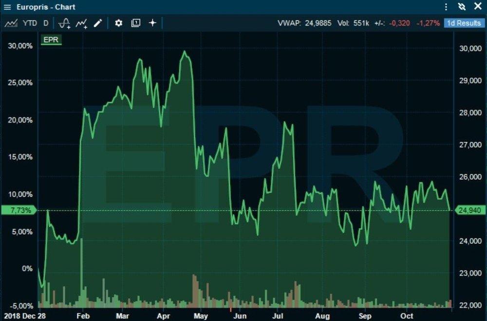 Klikk på bildet for å forstørre. UROLIG START: Europris-aksjen hadde et turbulent første halvår, men så har kursen stabilisert seg rundt 25 kroner.