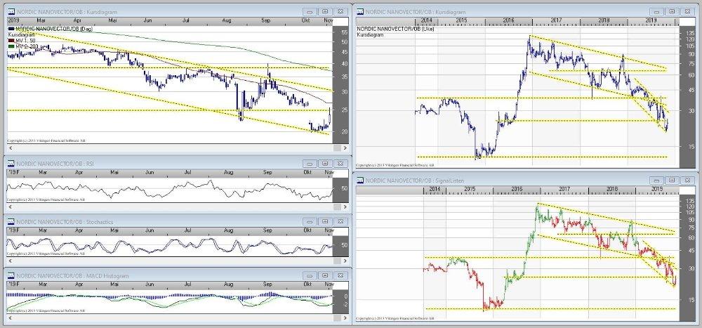 Klikk på bildet for å forstørre. Charts som viser kursutviklingen for aksjen og selskapet Nordic Nanovector ASA (notert på Oslo Børs med ticker: NANO).