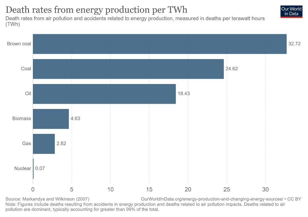 Klikk på bildet for å forstørre. Atomkraft er statistisk sett den klart tryggeste formen av kraftproduksjon. For fornybar kraft er det ikke sammenlignbare tall, men for vannkraft er det blant annet risiko rundt demninger som brister.