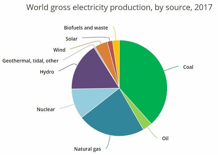 Klikk på bildet for å forstørre. Verdens kraftproduksjon fordelt på produksjonsmetode.