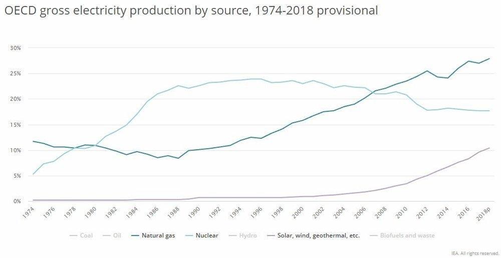 Klikk på bildet for å forstørre. Atomkraften har blitt vesentlig redusert i OECD-landene, og mer skal legges ned. Veksten i vind og sol har vært stor, men det samme har gass gjort.
