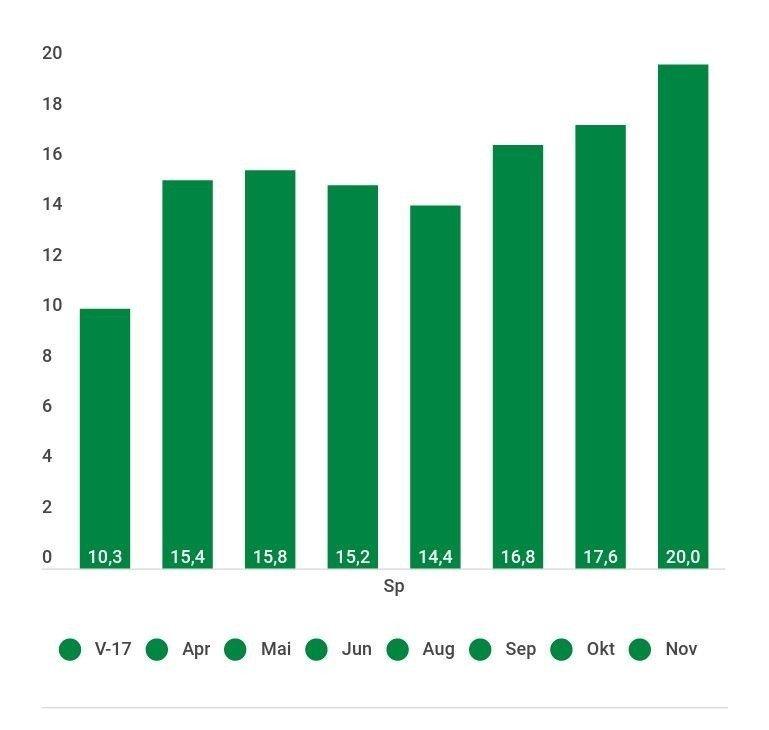 Klikk på bildet for å forstørre. SP-TALL: Slik har oppslutningen om Senterpartiet endret seg på Nettavisens partibarometer. November-tallene viser 20,0 prosent oppslutning.
