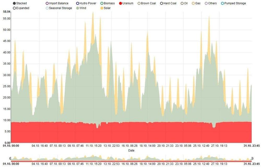 Klikk på bildet for å forstørre. Grafen viser strømproduksjonen fra henholdsvis atomkraft, vind og sol i Tyskland gjennom hele oktober. Atomkraften produserer nesten helt jevnt, vindkraften varierer betydelig gjennom måneden - mens solkraften kommer med topper.