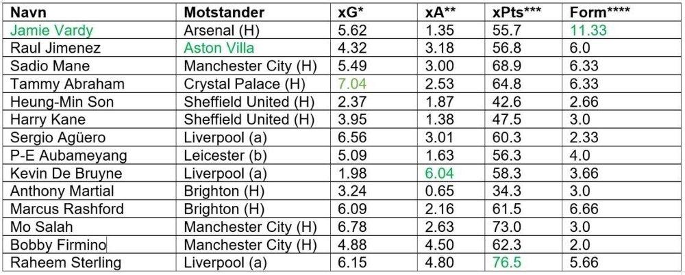 Klikk på bildet for å forstørre. Fantasy premier league tabell der James Vardy og Aston Villa er markert i grønn.