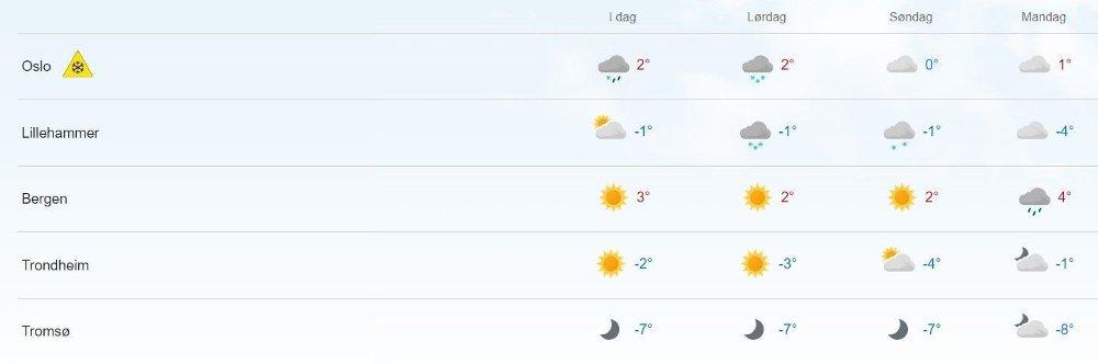 Klikk på bildet for å forstørre. VÆRVARSEL: Slik ser værvarselet ut for Oslo, Lillehammer, Bergen, Trondheim og Tromsø for de nærmeste dagene.