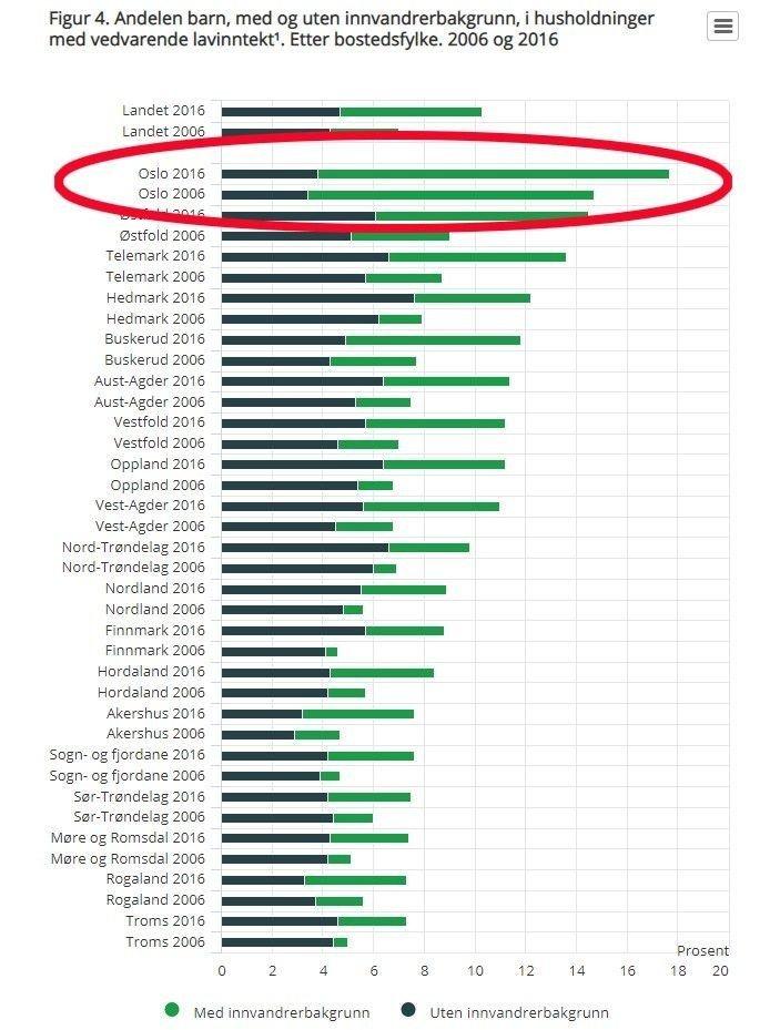 Klikk på bildet for å forstørre. Grafikk som viser utviklingen for alle fylker fra 2006 til 206. Oslo har flest barnefattige, Troms har færrest.