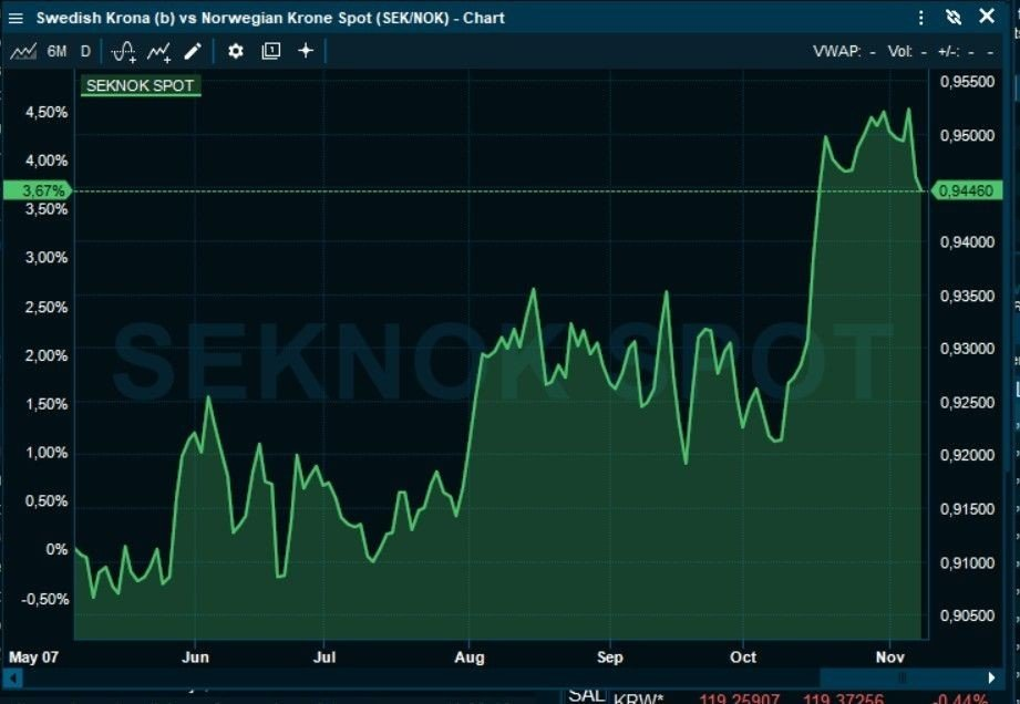 Klikk på bildet for å forstørre. KLAR STYRKING: Svenske kroner har styrket seg mot norske kroner det seneste halvåret, men denne uken har det vært en liten svekkelse.