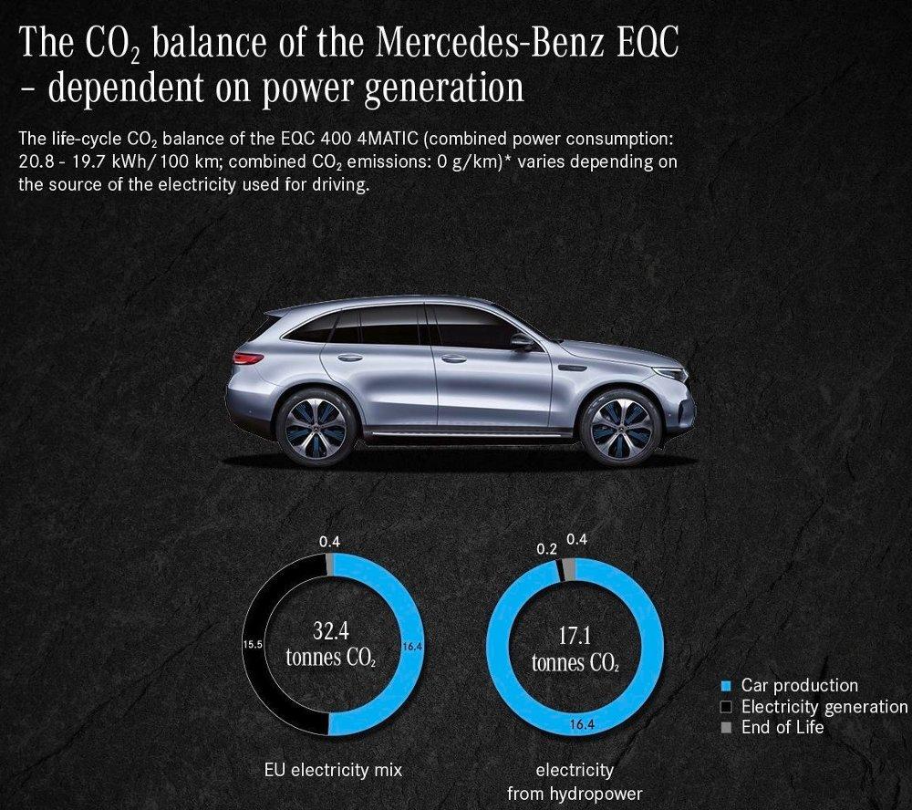 Klikk på bildet for å forstørre. Mercedes' sertifisering av elbilen EQC viser at CO2-avtrykket varierer betydelig avhengig av hvor strømmen kommer fra.