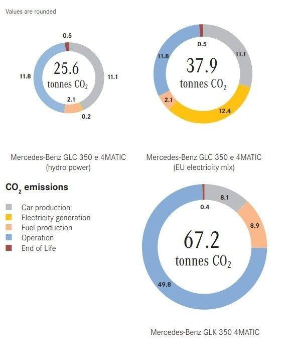 Klikk på bildet for å forstørre. Klimafotavtrykket til den ladbare hybriden GLC 350e avhengig av hvor strømmen kommer fra - sammenlignet med forgjengeren GLK i bensinutgave.