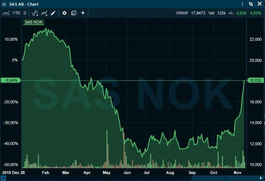 Klikk på bildet for å forstørre. REKYL: Etter et elendig første halvår for SAS-aksjen, er aksjen opp 50 prosent i løpet av noen få uker.