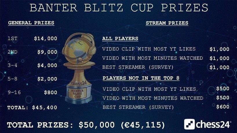 Klikk på bildet for å forstørre. PREMIENE: Det er gode penger å hente i turneringen.
