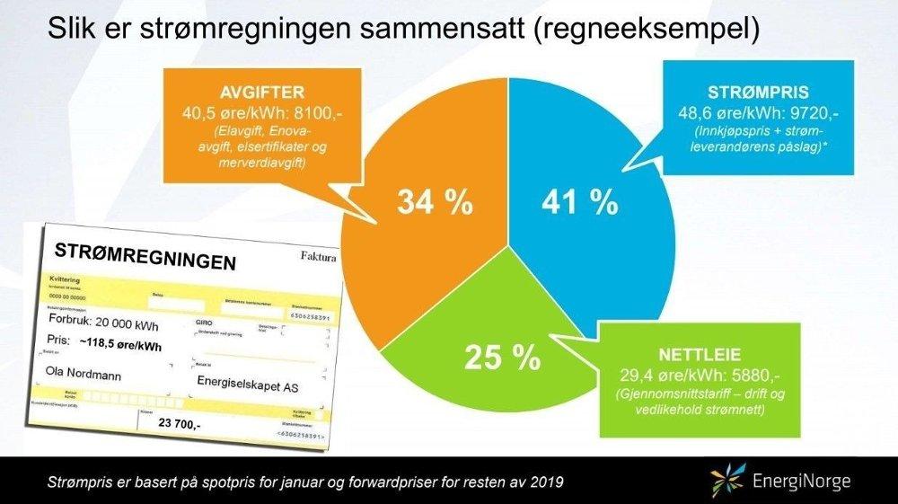 Klikk på bildet for å forstørre. STRØMPRISEN: Med utgangspunkt i et forbruk på 20.000 kilowattimer vil den årlige strømregningen komme på 23.700 kroner i 2019, stipulerte Energi Norge i januar. Av dette utgjør 8100 kroner avgifter til staten.