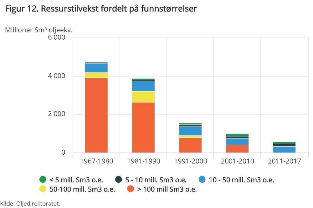 Klikk på bildet for å forstørre. SSB skriver at norsk sokkel begynner å likne en «godt presset sitron», og viser til at oljefunnene som oppdages i dag er langt mindre enn tidligere - og at utsiktene til nye store funn blir stadig mer usikre.