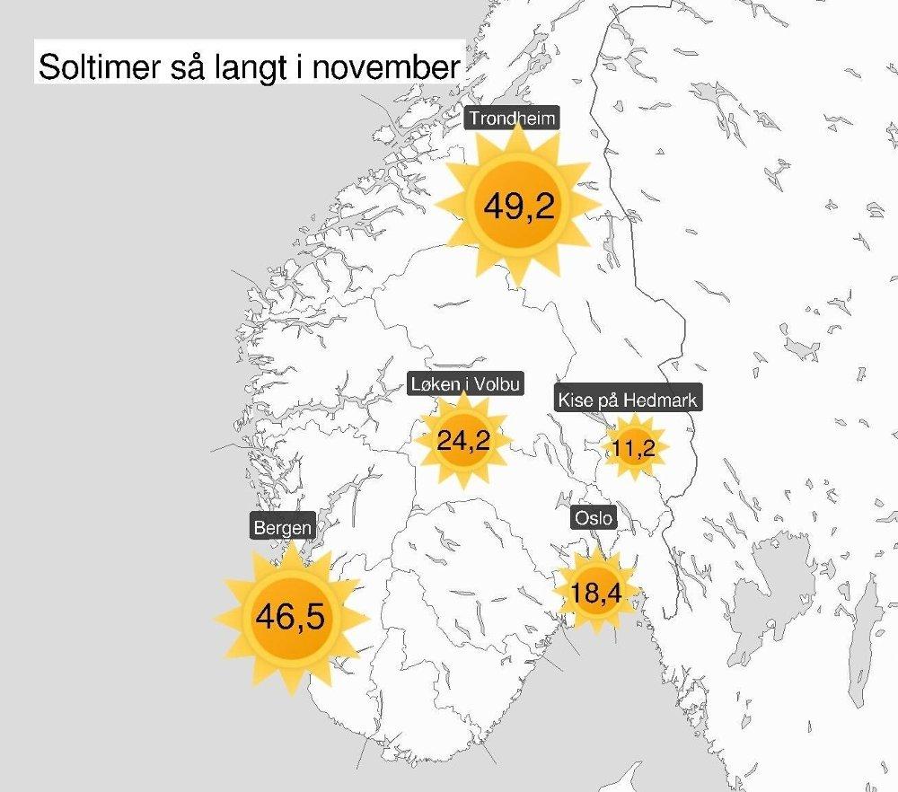 Klikk på bildet for å forstørre. TRONDHEIM SOLVINNER: Kartet viser antall soltimer så langt i november for Trondheim, Bergen, Løken, Kise og Oslo.