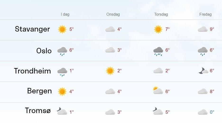 Klikk på bildet for å forstørre. VÆRVARSEL: Slik ser værvarselet på yr.no ut for byene Stavanger, Oslo, Trondheim, Bergen og Tromsø de nærmeste dagene.