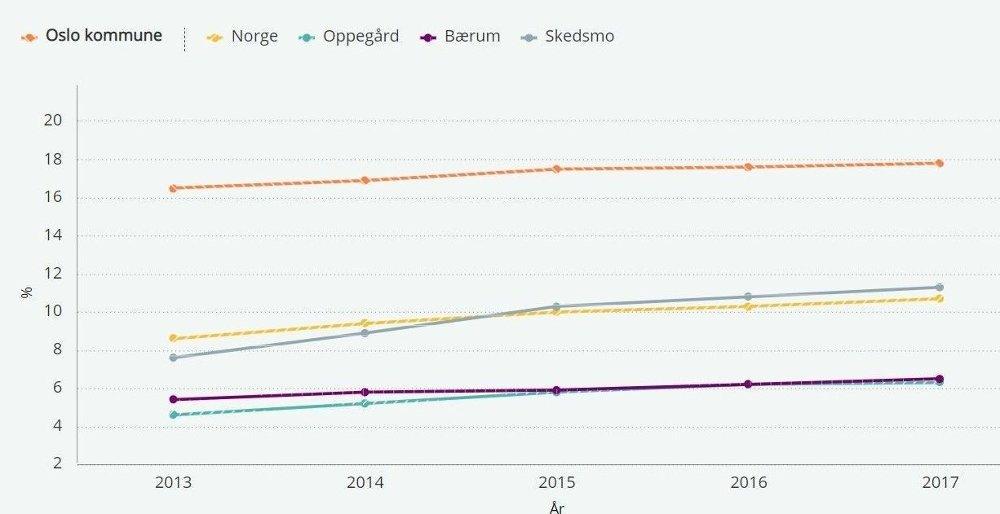 Klikk på bildet for å forstørre. BARN I HJEM MED LAV INNTEKT: Grafen viser prosent av barn i en kommune som lever i familier med vedvarende lav inntekt. Med lav inntekt menes her husholdninger med en inntekt som er lavere enn 60 prosent av medianinntekten i Norge. Dette er SSBs relative fattigdomsmål .