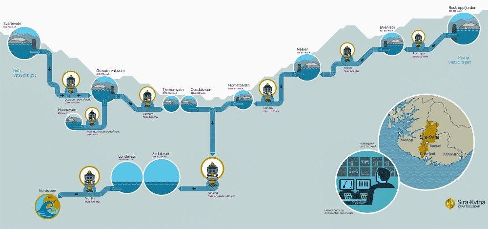Klikk på bildet for å forstørre. Tonstad kraftverk er det mestproduserende vannkraftverket i Norge, og ender i Sirdalsvannet. Før vannet kommer så langt samles det vann fra flere andre vannkraftverk høyere opp i fjellet. Siemens ønsker å pumpe vann opp igjen fra Sirdalsvannet og i et reservoar kalt Kuli og bruke dette som lager av overskuddsstrøm fra vindproduksjon i Nordsjøen.