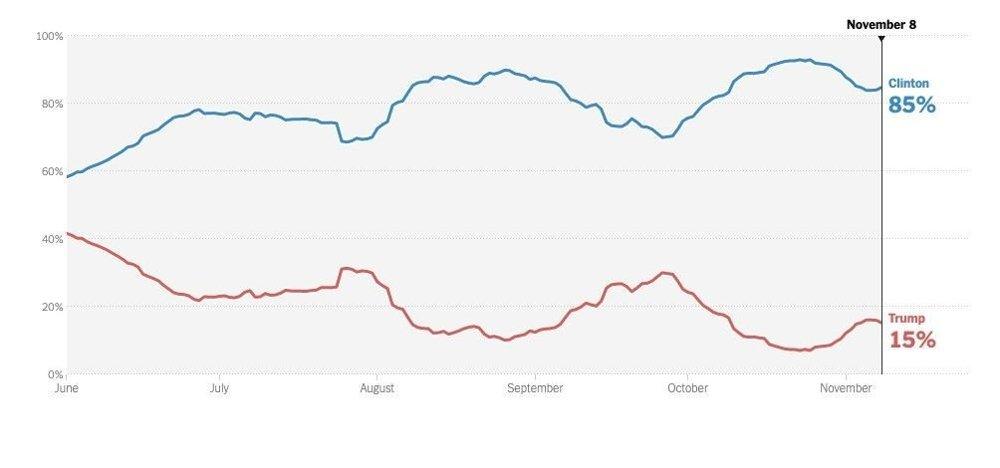 Klikk på bildet for å forstørre. Sannsynligheten for Hillary Clinton å vinne valget var antatt å være 85 prosent.