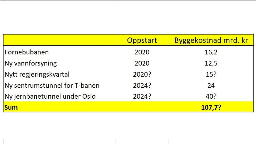 Klikk på bildet for å forstørre. Byggekostnader for ulike anleggsprosjekter i Oslo.