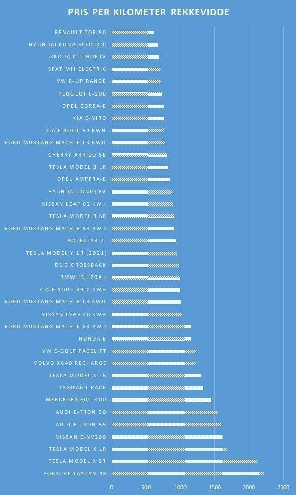 Klikk på bildet for å forstørre. Oversikt over pris per kilometer rekkevidde.